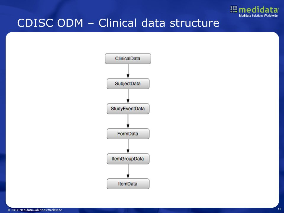CDISC ODM – Clinical data structure
