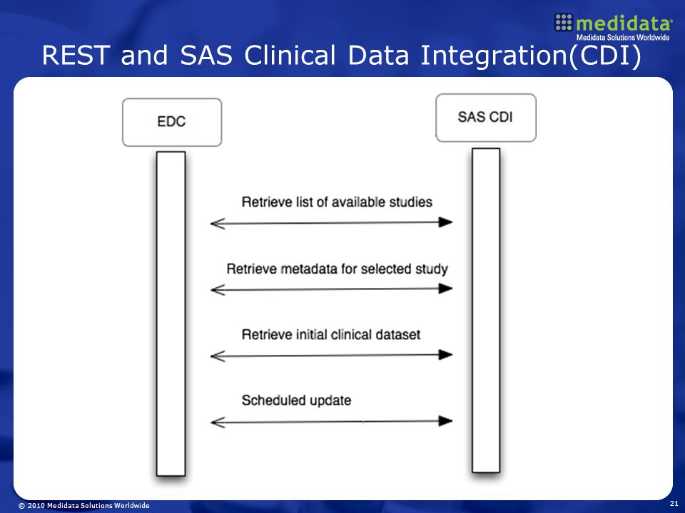 REST and SAS Clinical Data Integration(CDI)