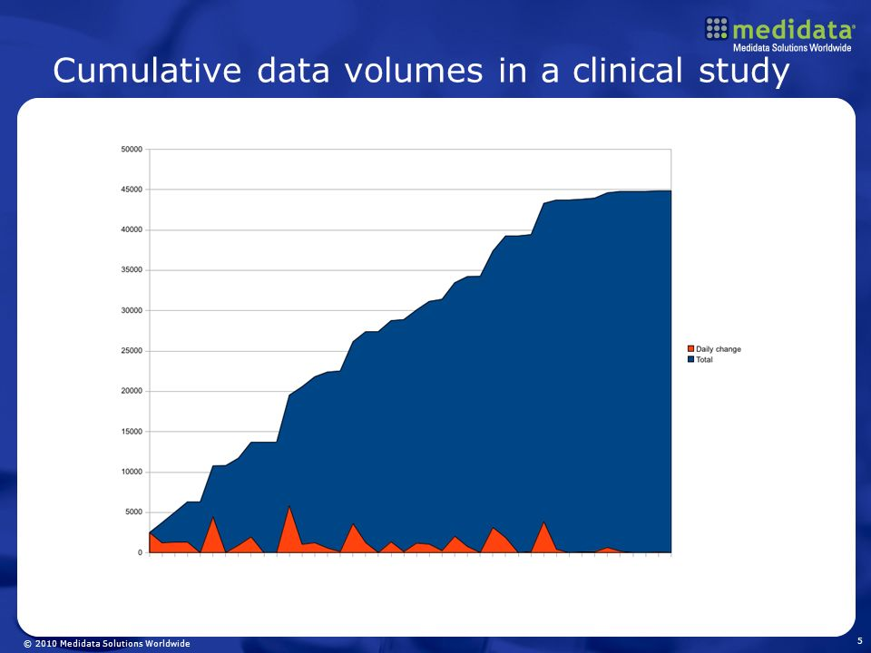 Cumulative data volumes in a clinical study