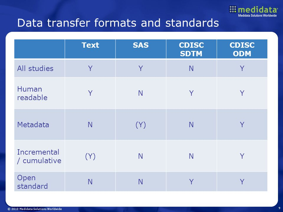 Data transfer formats and standards