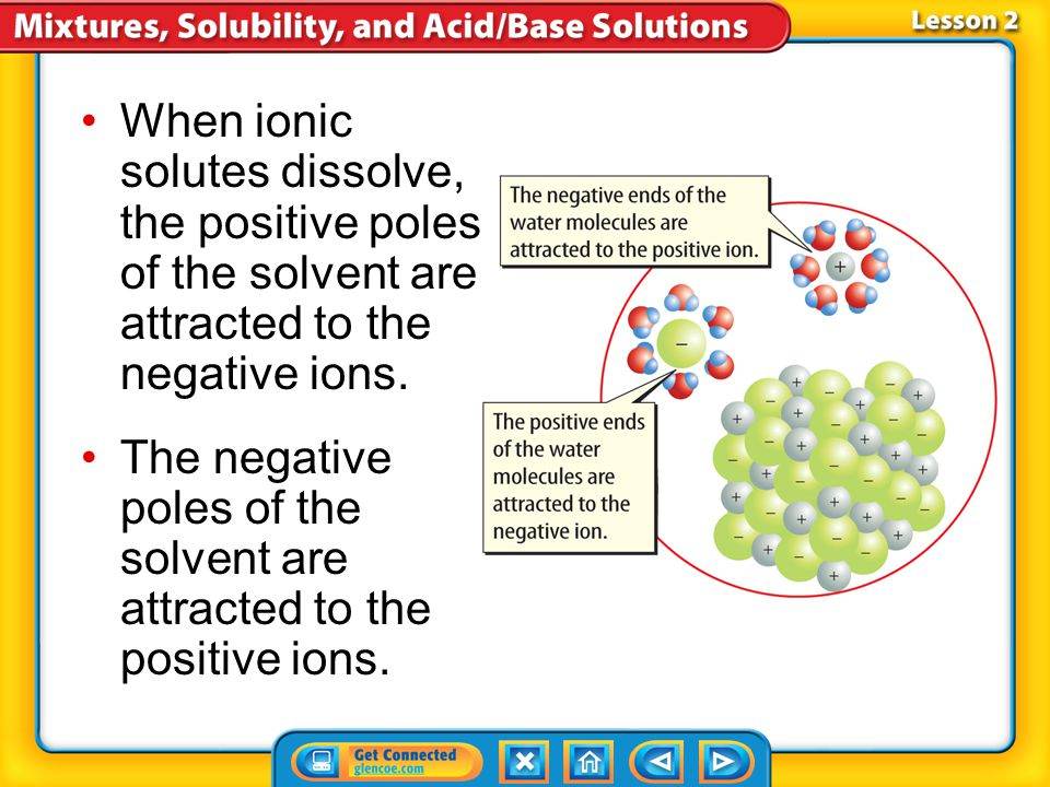 The negative poles of the solvent are attracted to the positive ions.
