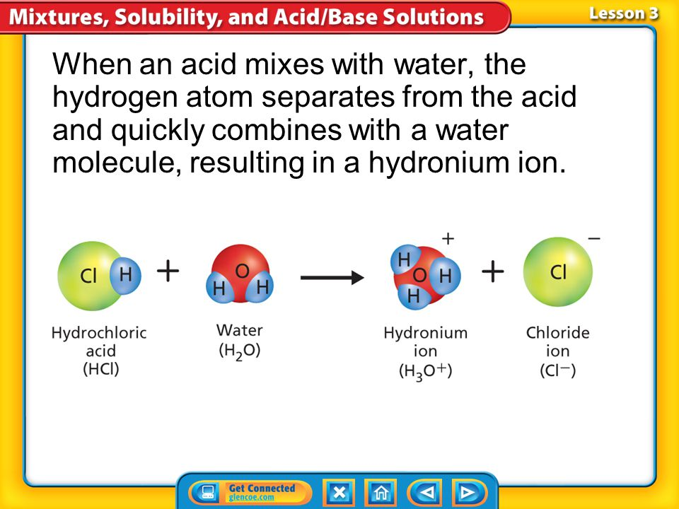 When an acid mixes with water, the hydrogen atom separates from the acid and quickly combines with a water molecule, resulting in a hydronium ion.