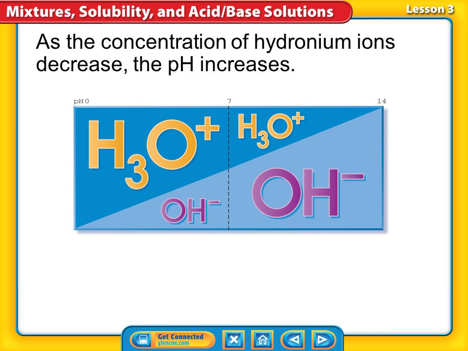 As the concentration of hydronium ions decrease, the pH increases.