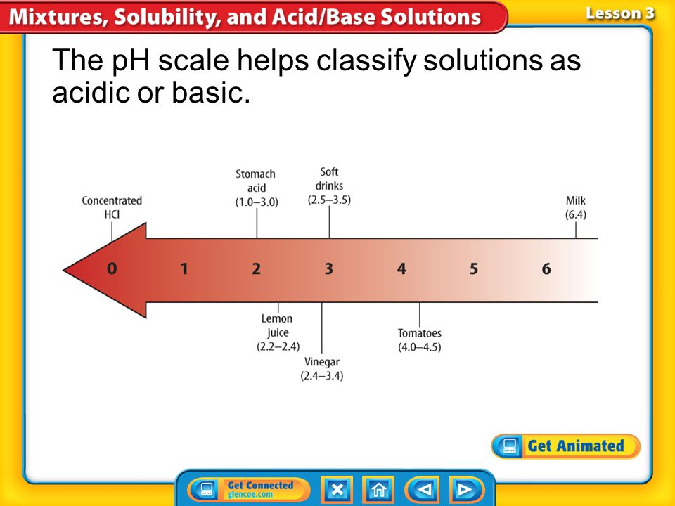 The pH scale helps classify solutions as acidic or basic.