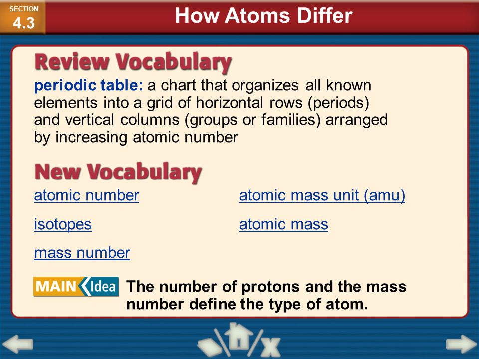 SECTION4.3 How Atoms Differ.