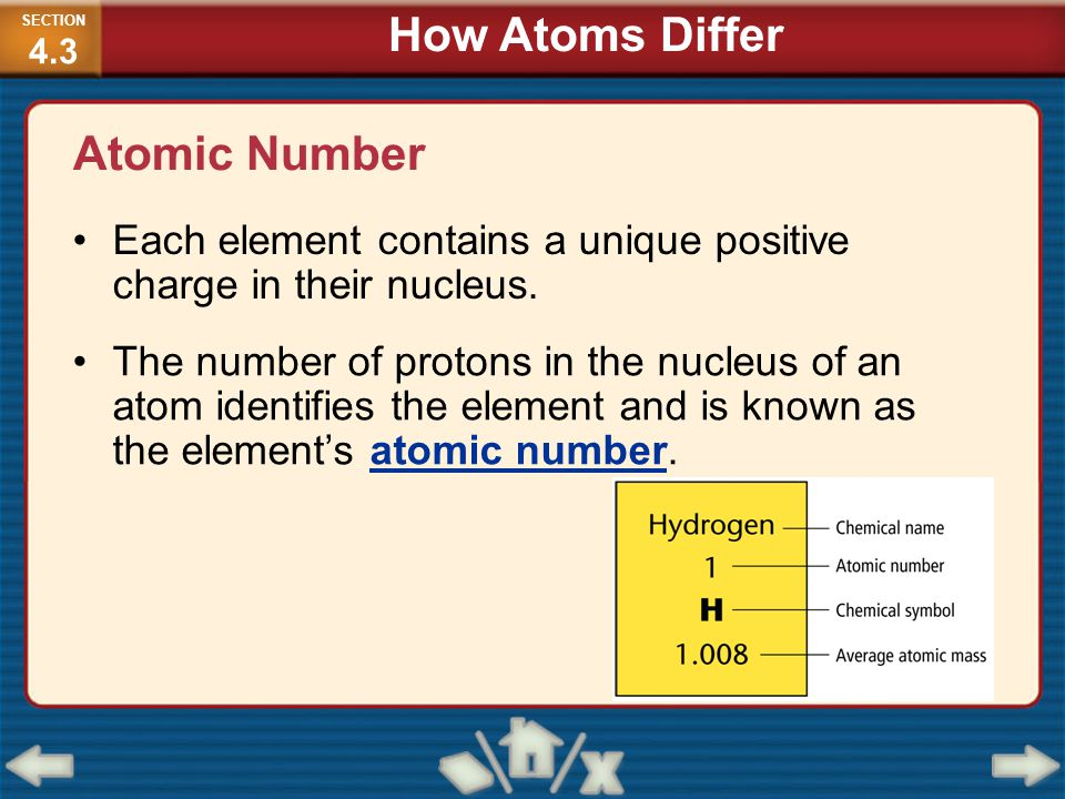 How Atoms Differ Atomic Number