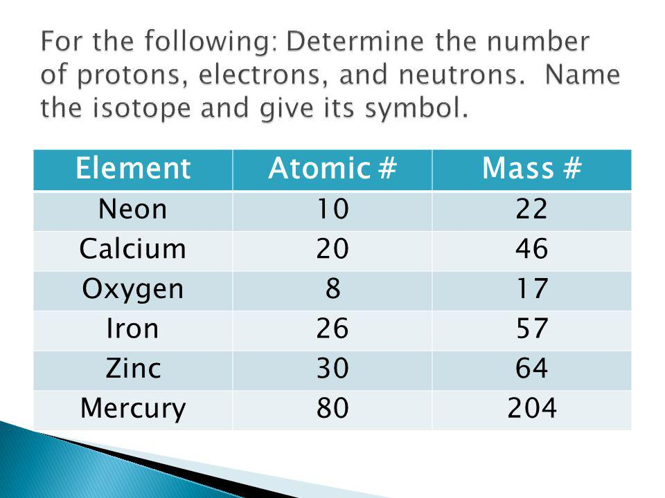 For the following: Determine the number of protons, electrons, and neutrons. Name the isotope and give its symbol.