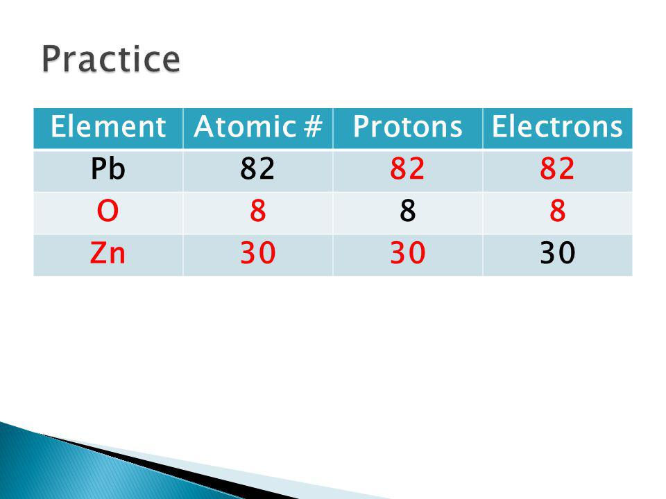Practice Element Atomic # Protons Electrons Pb 82 O 8 Zn 30