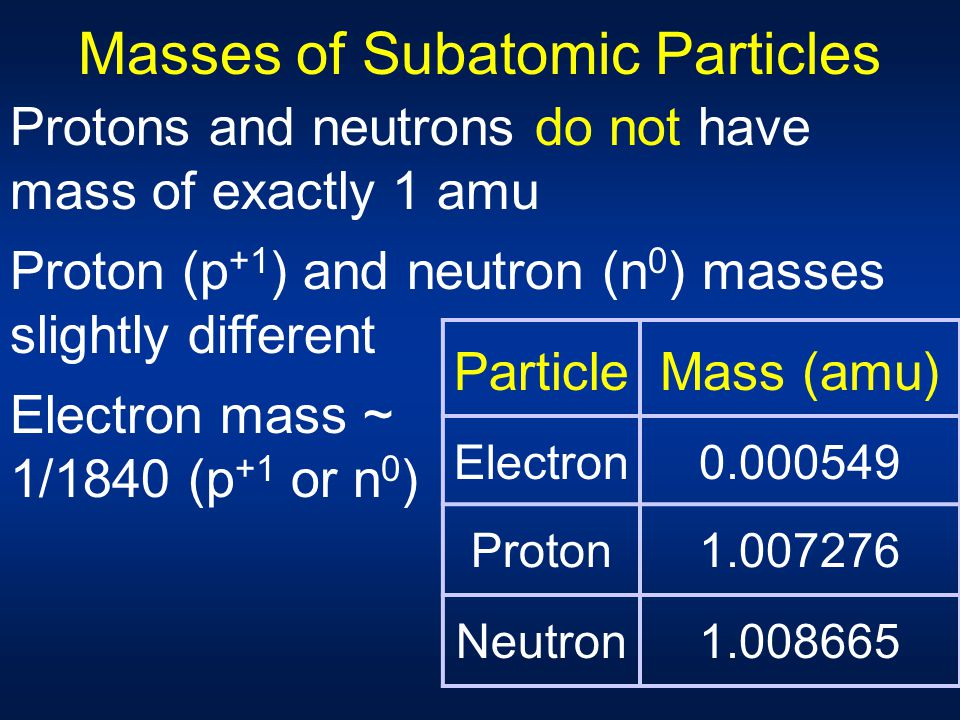 Masses of Subatomic Particles