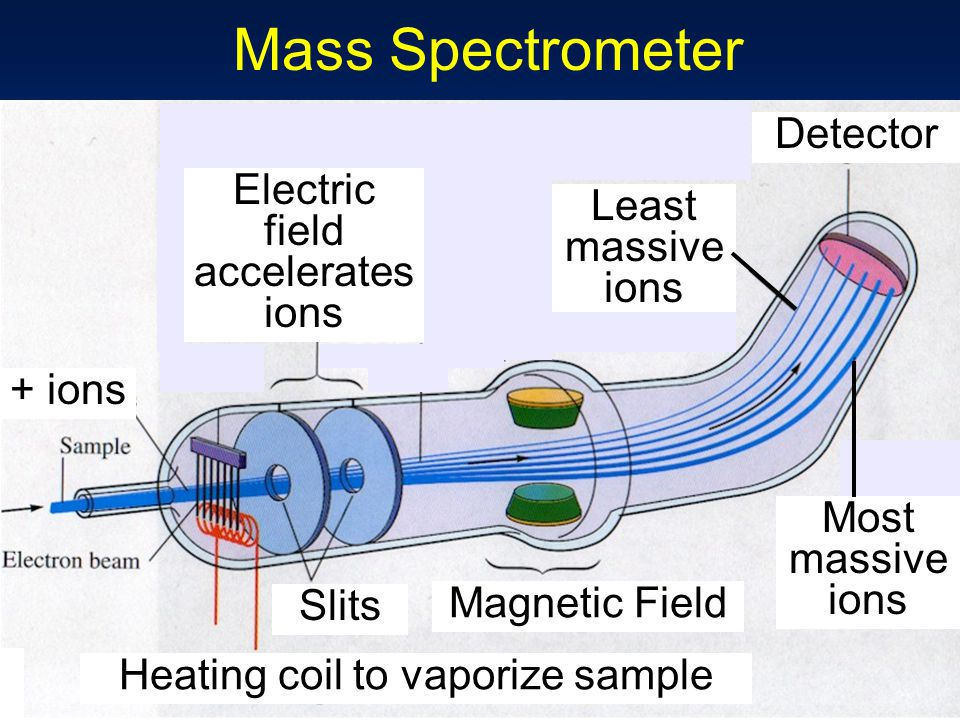Mass Spectrometer Detector Electric field accelerates ions
