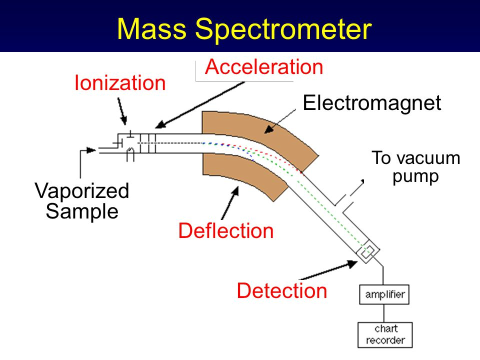 Mass Spectrometer Acceleration Ionization Electromagnet