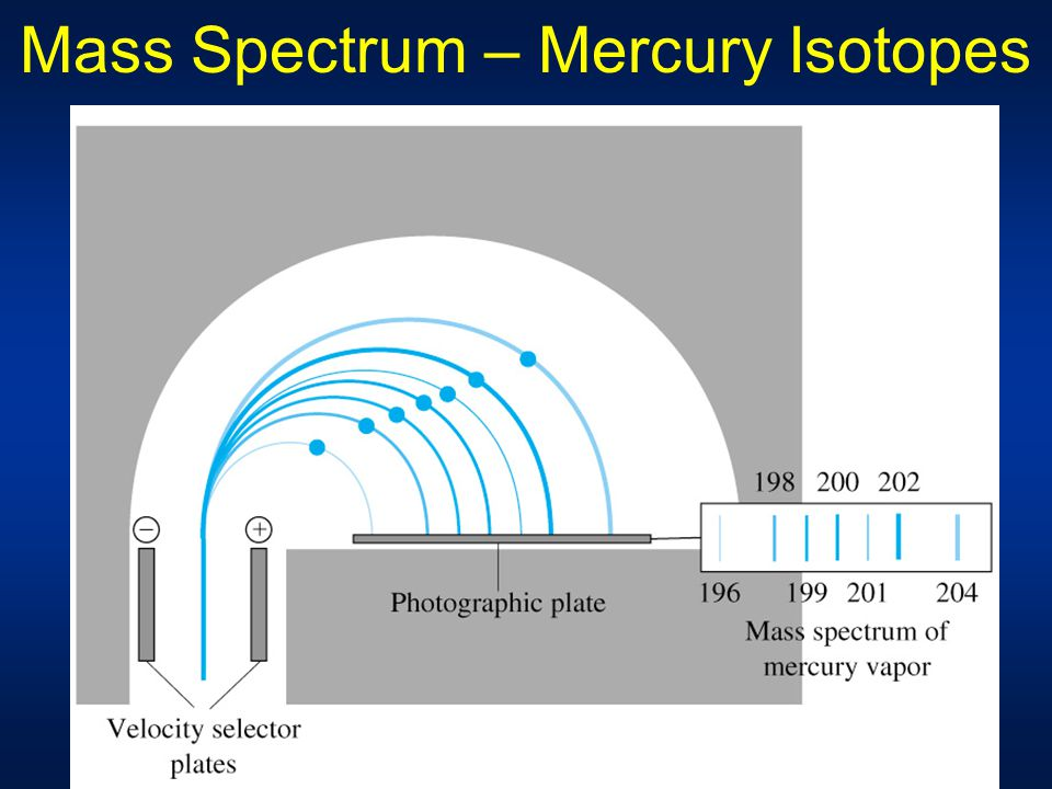Mass Spectrum – Mercury Isotopes