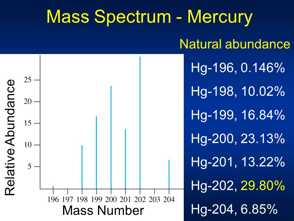 Mass Spectrum - Mercury