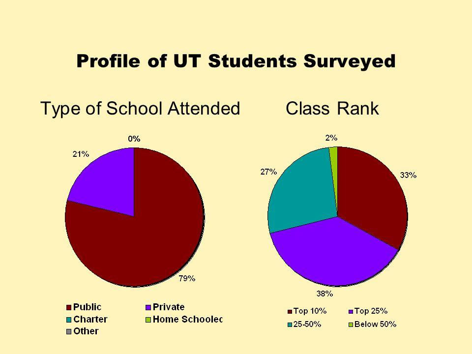 Profile of UT Students Surveyed