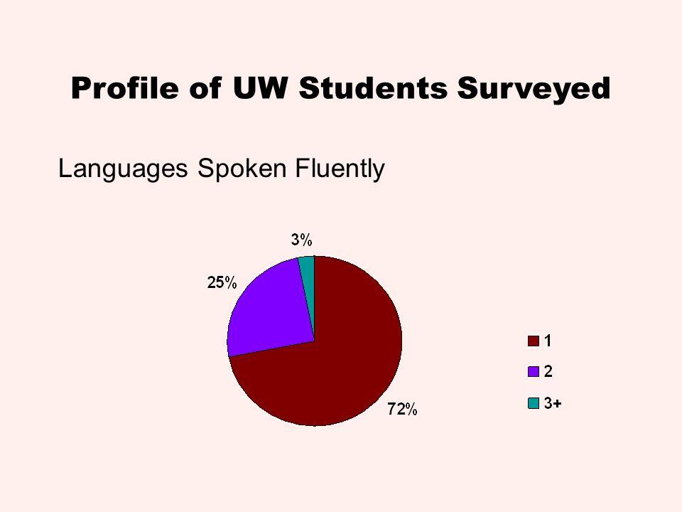 Profile of UW Students Surveyed