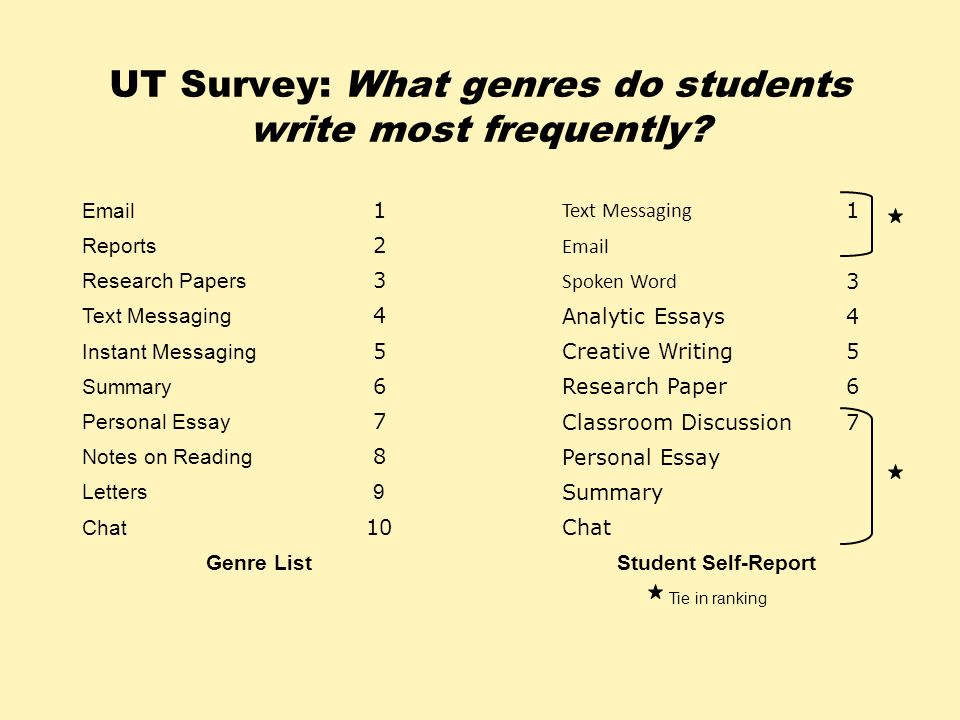 UT Survey: What genres do students write most frequently