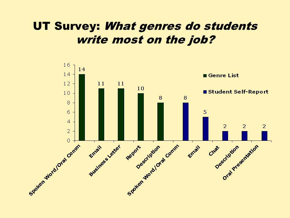 UT Survey: What genres do students write most on the job