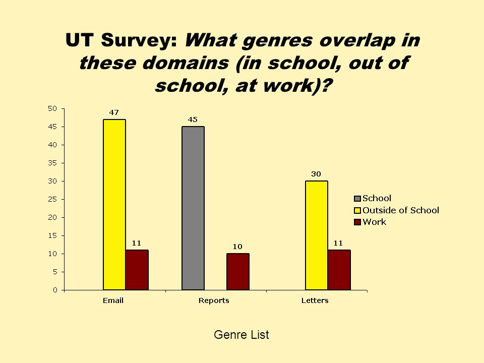 UT Survey: What genres overlap in these domains (in school, out of school, at work)