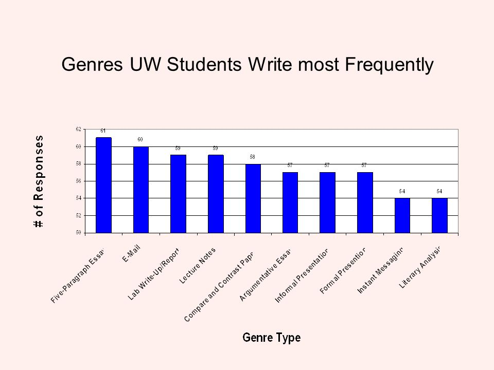 Genres UW Students Write most Frequently