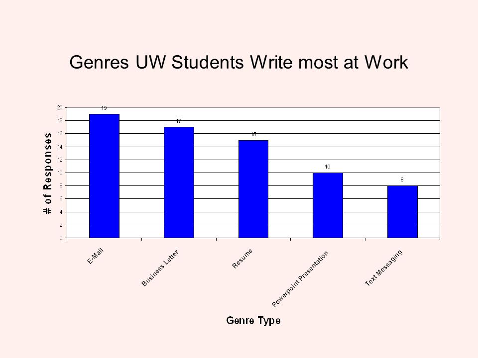 Genres UW Students Write most at Work