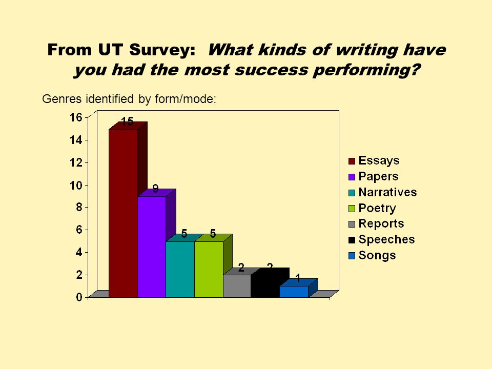 From UT Survey: What kinds of writing have you had the most success performing