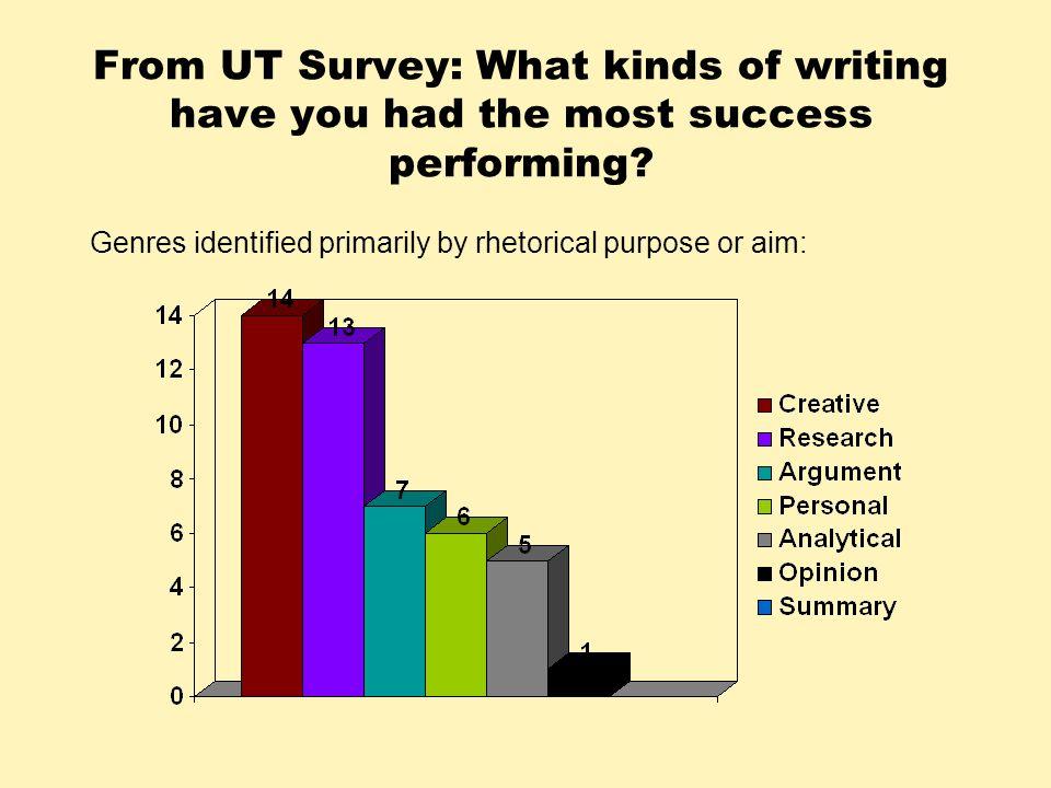 Genres identified primarily by rhetorical purpose or aim: