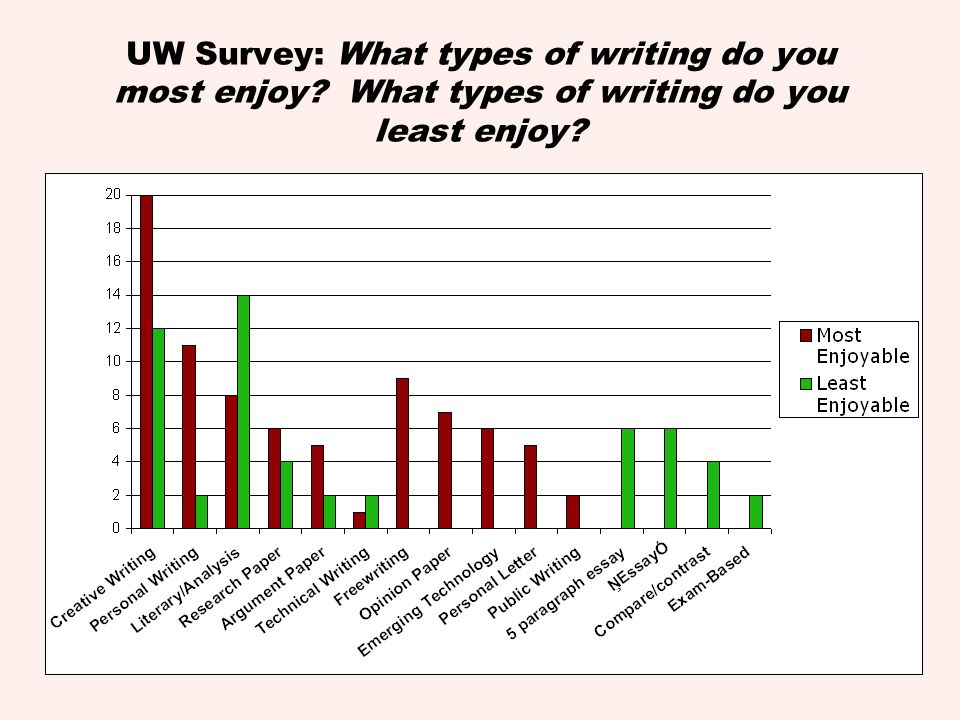 UW Survey: What types of writing do you most enjoy