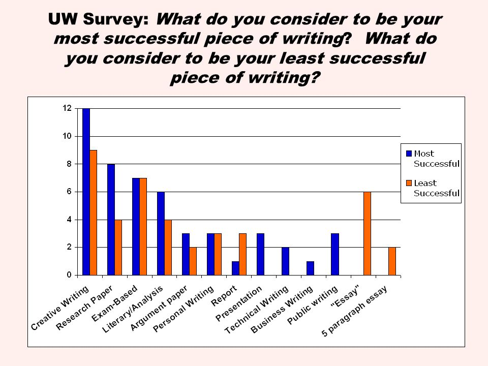 UW Survey: What do you consider to be your most successful piece of writing.