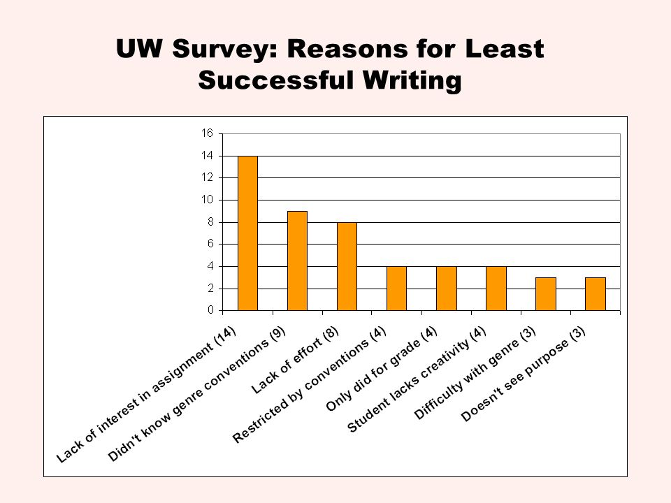 UW Survey: Reasons for Least Successful Writing