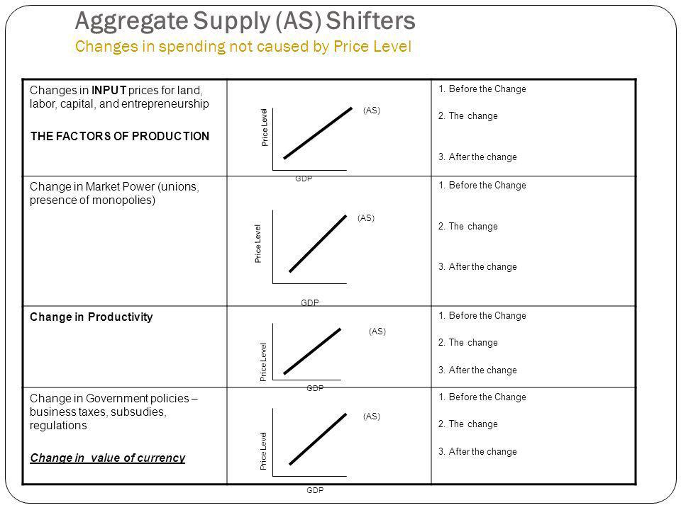 Aggregate Supply (AS) Shifters Changes in spending not caused by Price Level
