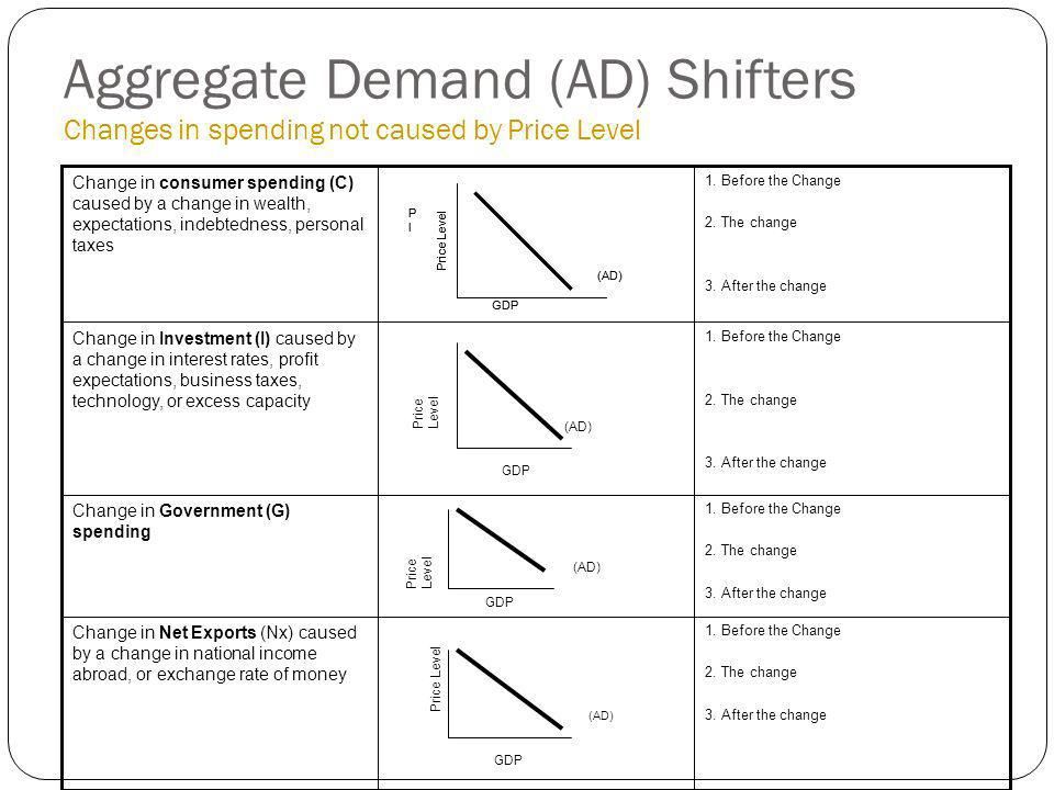 Aggregate Demand (AD) Shifters Changes in spending not caused by Price Level