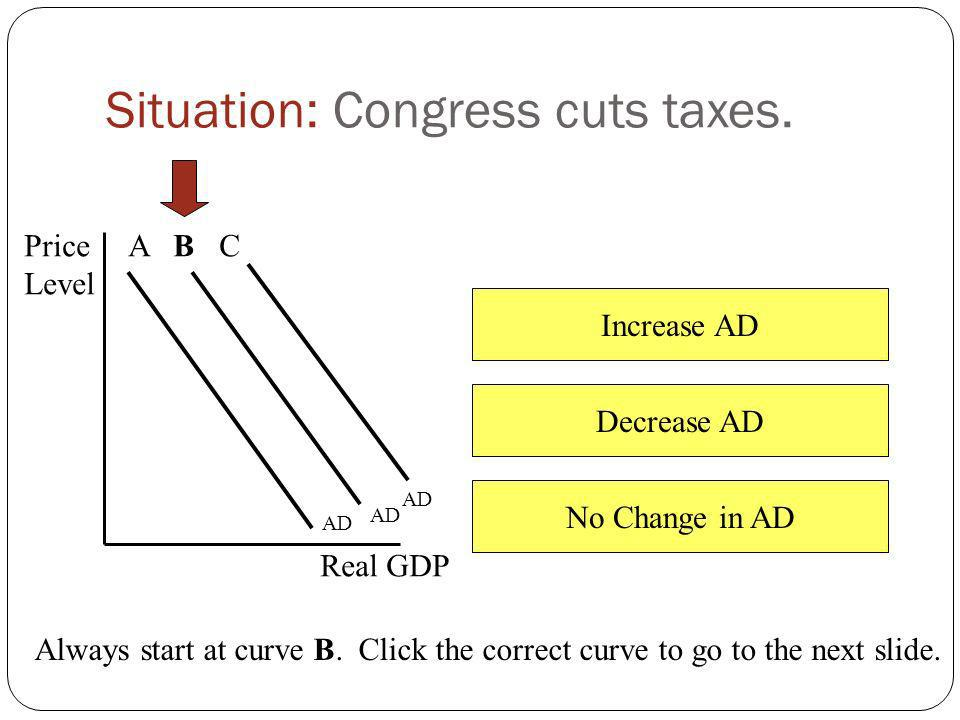 Situation: Congress cuts taxes.