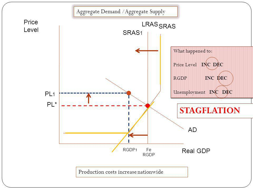 STAGFLATION Aggregate Demand /Aggregate Supply Price Level LRAS SRAS