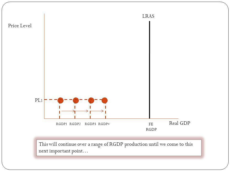 LRAS Price Level PL1 Real GDP