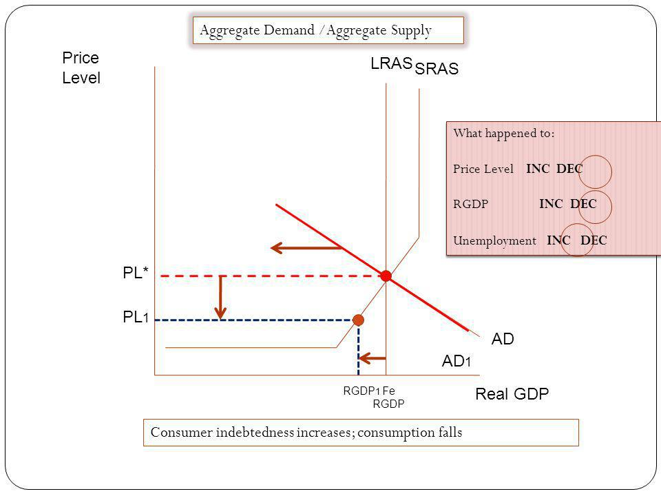 Aggregate Demand /Aggregate Supply