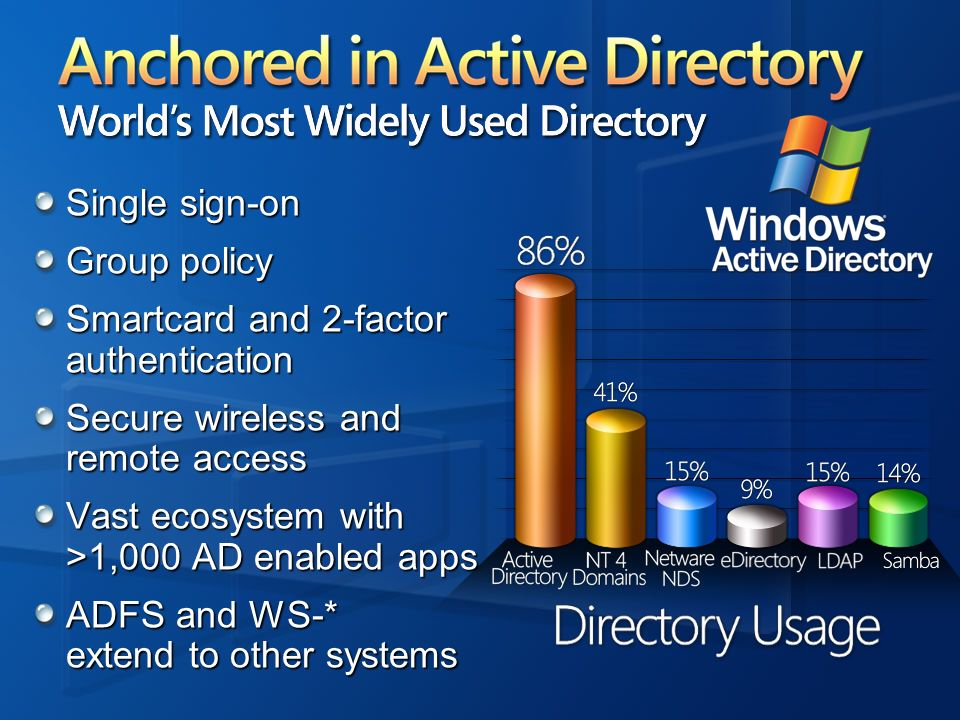 Anchored in Active Directory World's Most Widely Used Directory