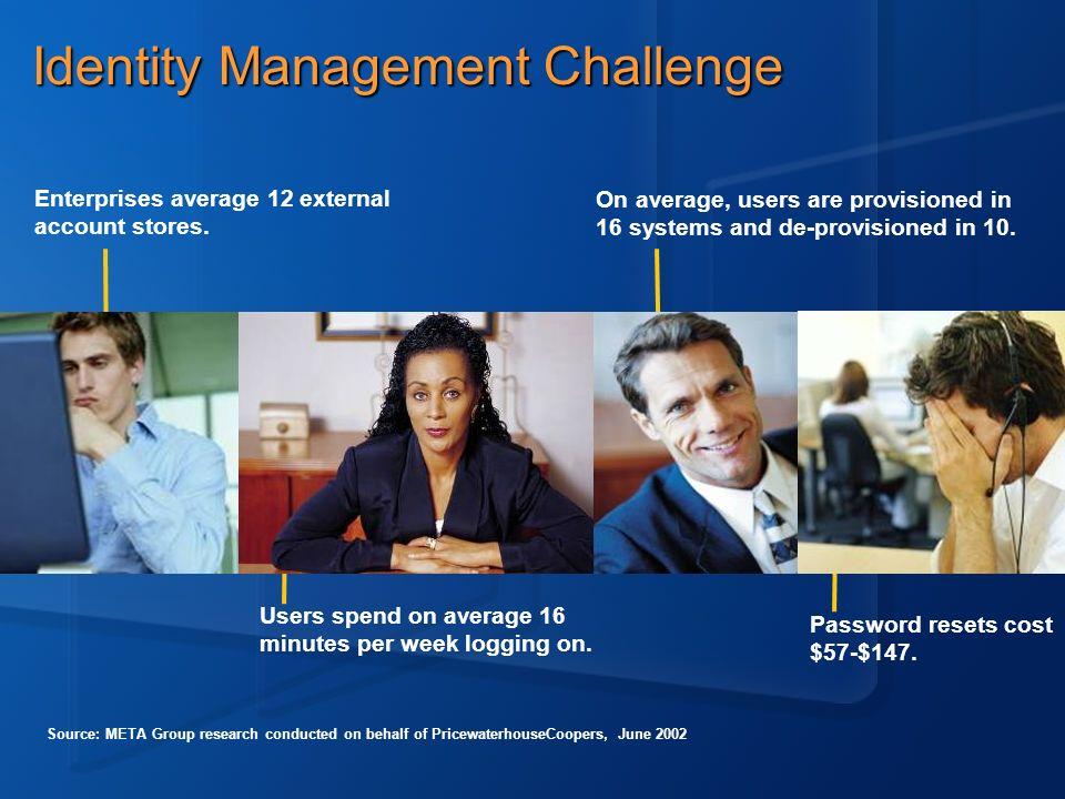 Identity Management Challenge