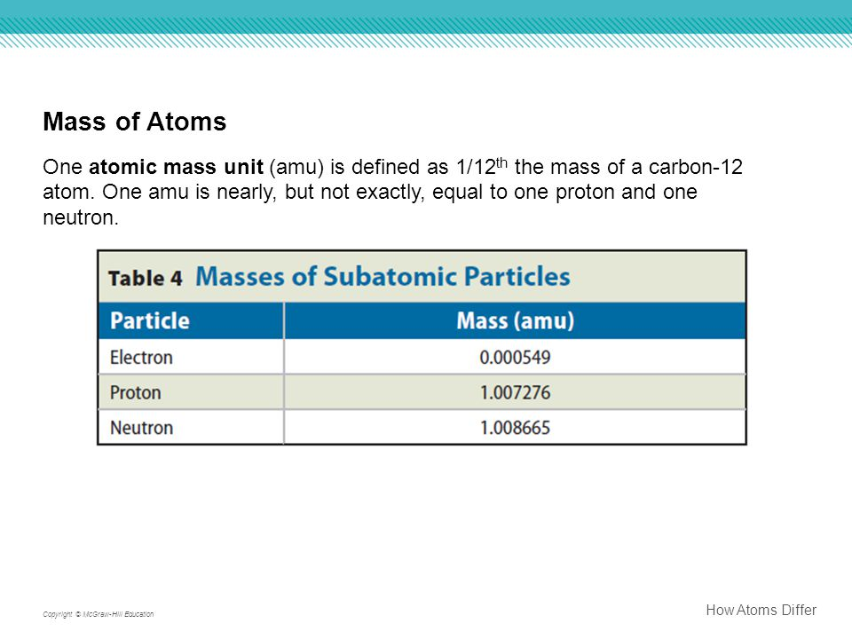 Mass of Atoms
