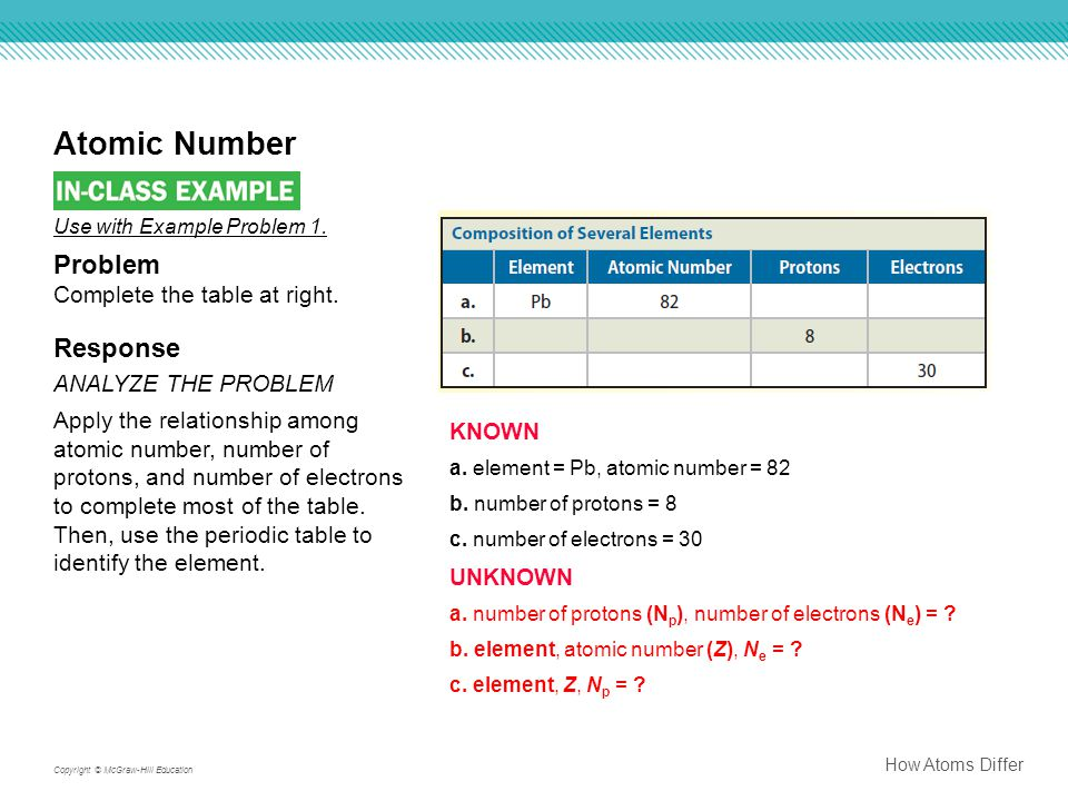 Atomic Number Problem Response KNOWN Complete the table at right.