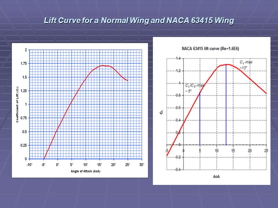 Lift Curve for a Normal Wing and NACA 63415 Wing