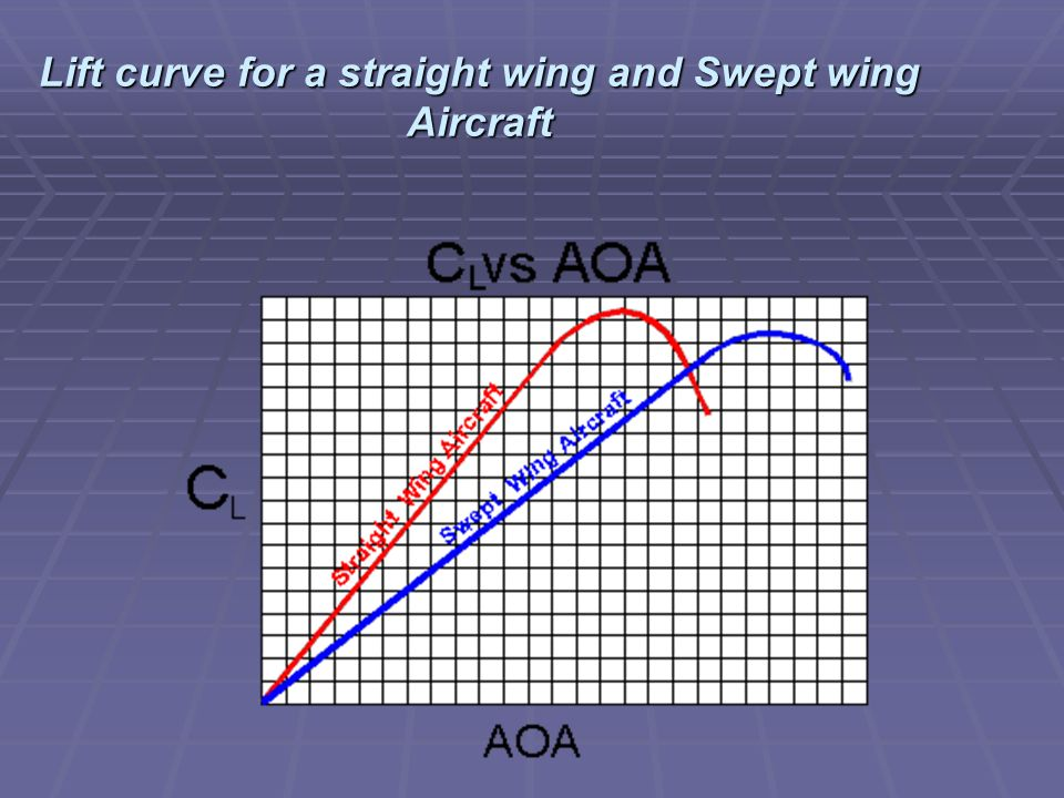 Lift curve for a straight wing and Swept wing Aircraft