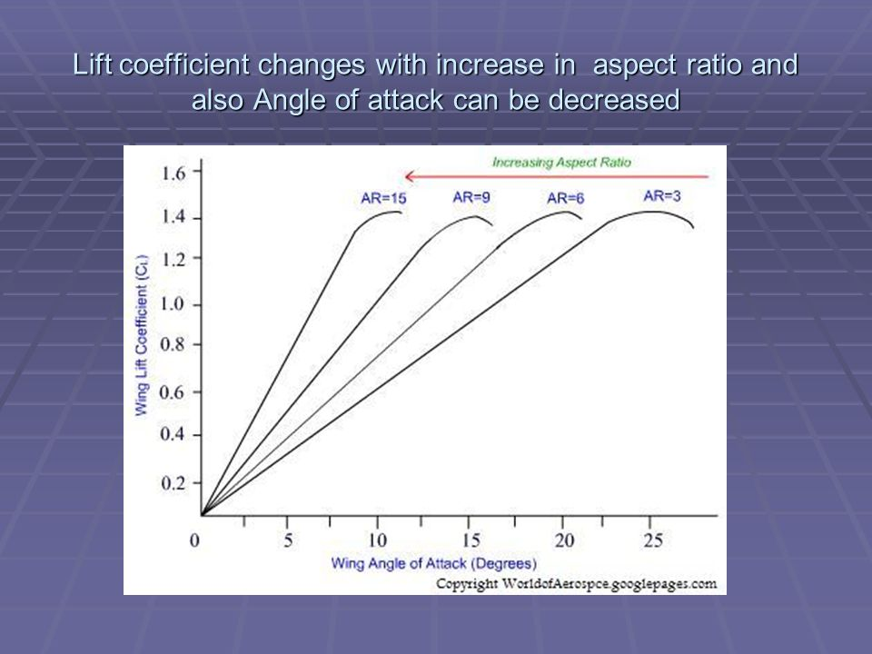 Lift coefficient changes with increase in aspect ratio and also Angle of attack can be decreased