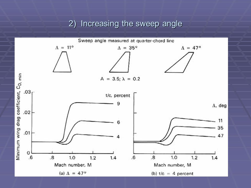 2) Increasing the sweep angle