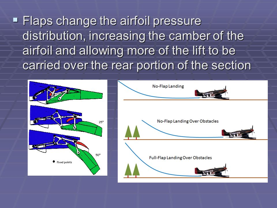 Flaps change the airfoil pressure distribution, increasing the camber of the airfoil and allowing more of the lift to be carried over the rear portion of the section