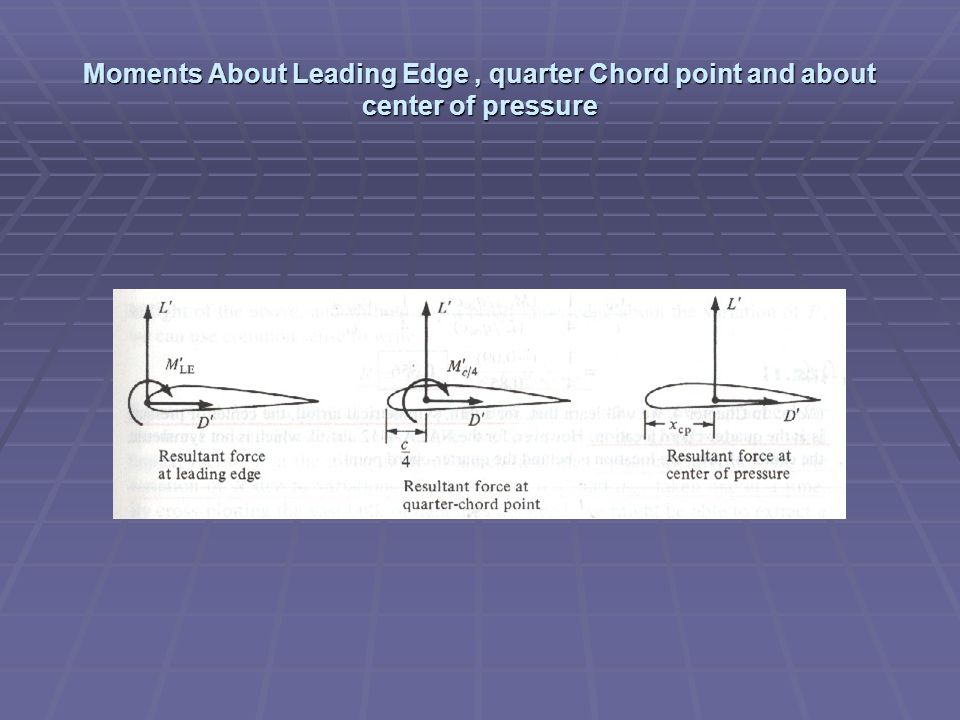 Moments About Leading Edge , quarter Chord point and about center of pressure