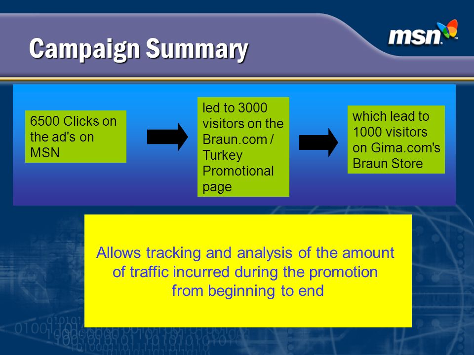 Campaign Summary Allows tracking and analysis of the amount