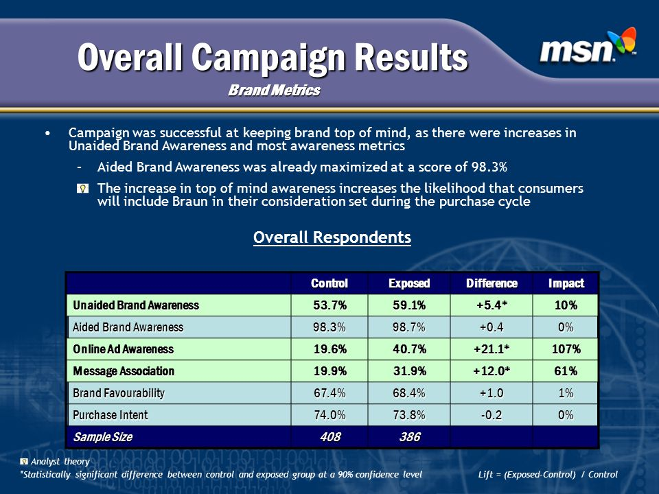 Overall Campaign Results Brand Metrics