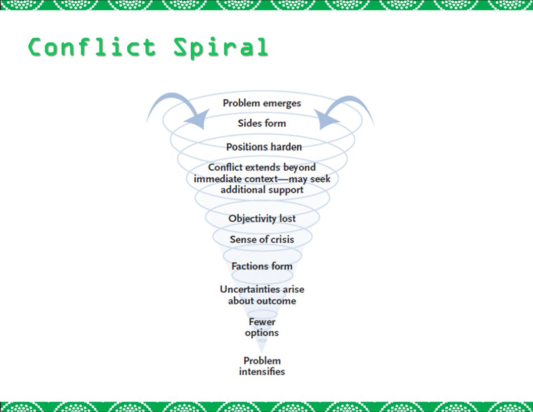 Conflict Spiral Left unaddressed, it can spiral out of control black swirly hole
