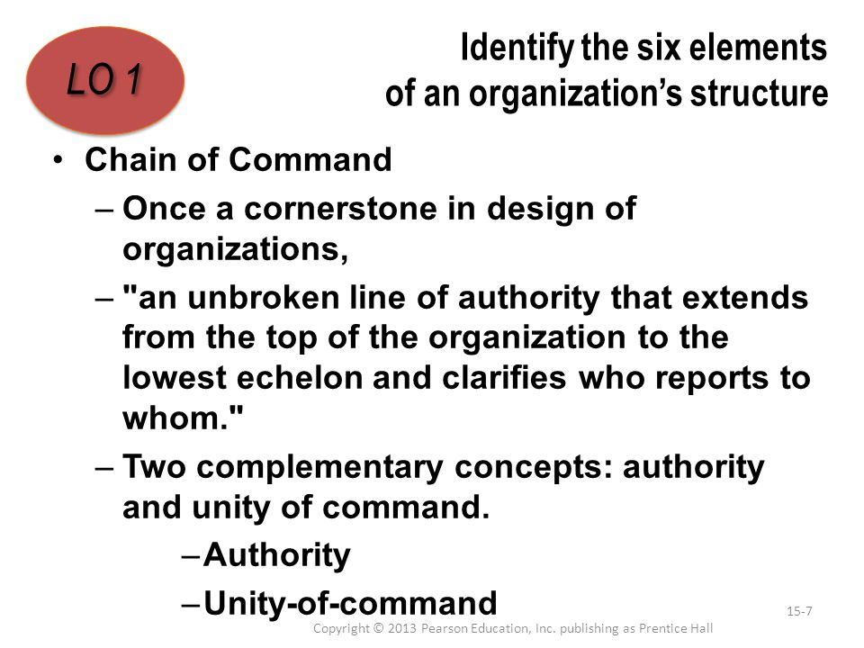 Identify the six elements of an organization's structure