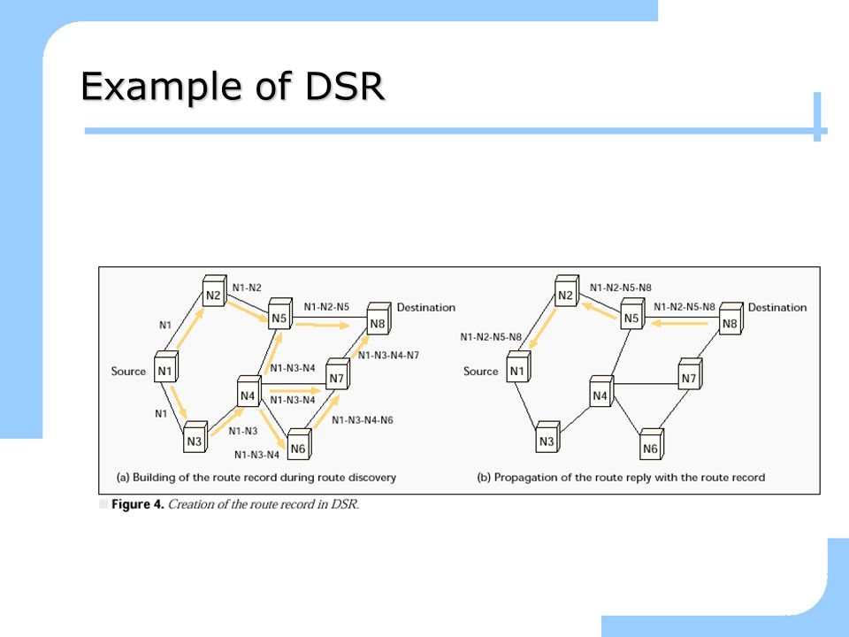 3/25/2017 Example of DSR SIT,IITKGP